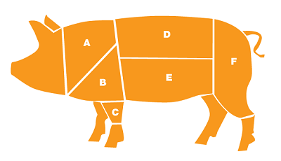 Pork Shoulder Diagram