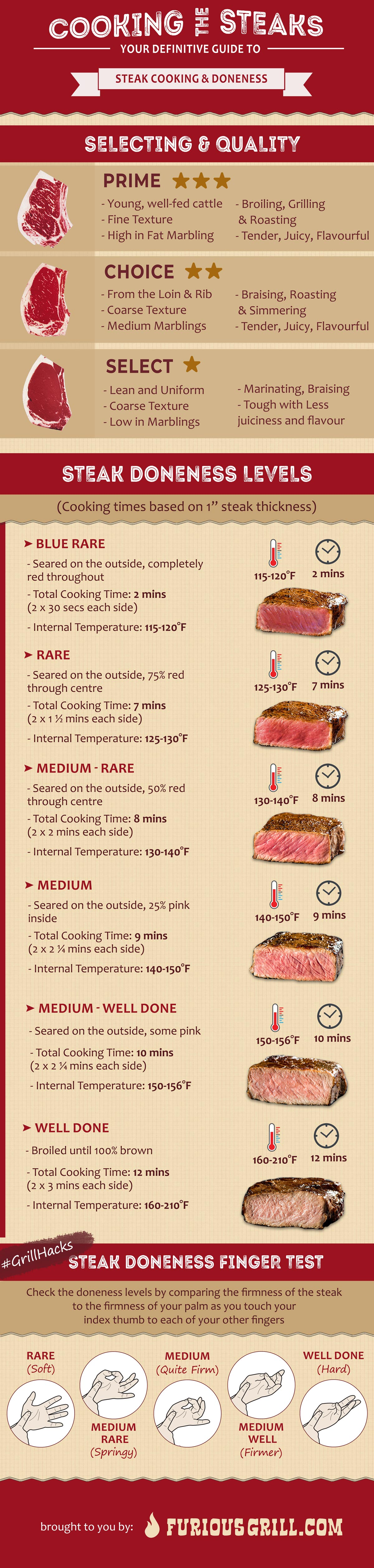 Steak-Doneness-Chart-and-Temp-Table-Imp