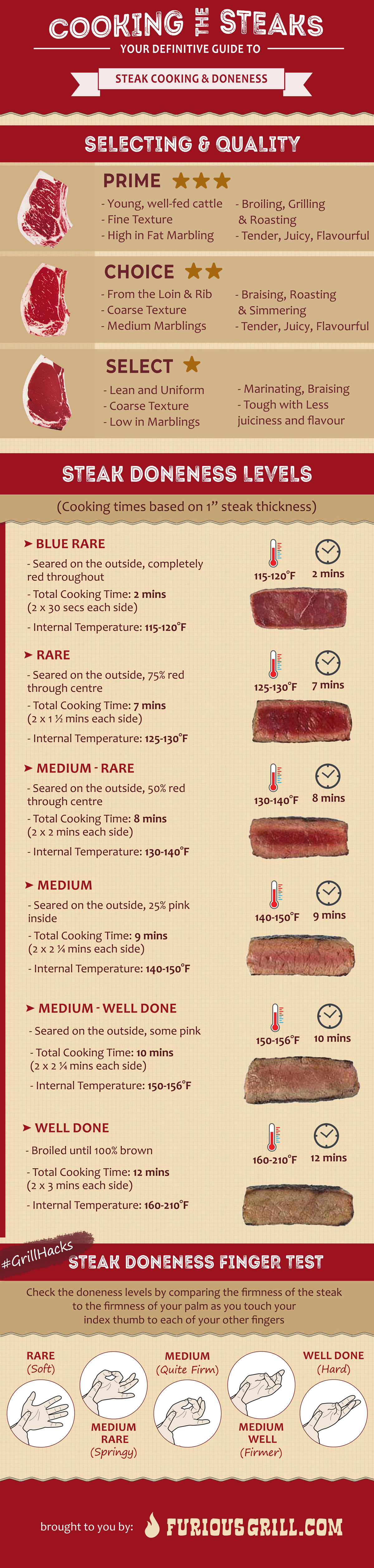 Steak-Doneness-Chart-and-Temp-Table