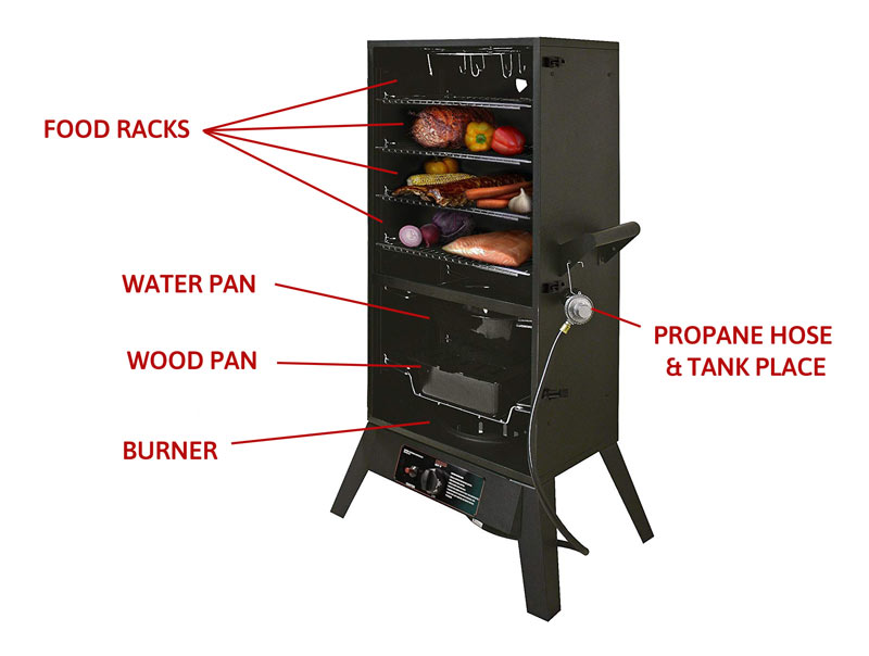 How-do-Propane-Smokers-Work