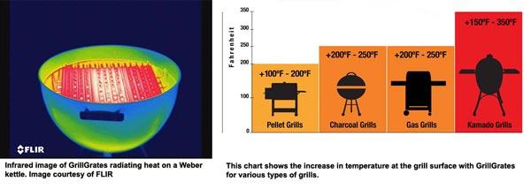 Amplifying-Heat