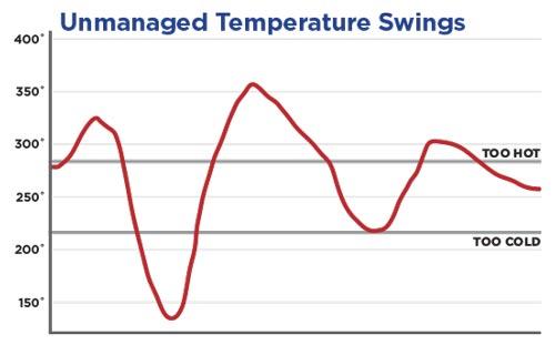 How-BBQ-Temperature-Controller-Work-2