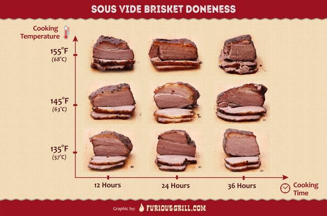 Brisket-Sous-Vide-Doneness-Chart
