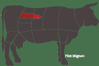 Filet-Mignon-Location-Cow-Graph