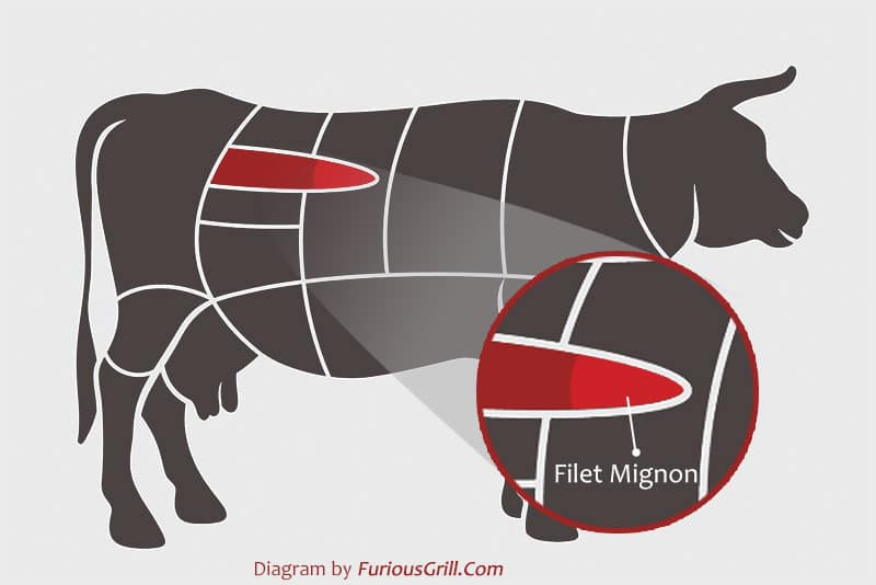 Filet-Mignon-Location